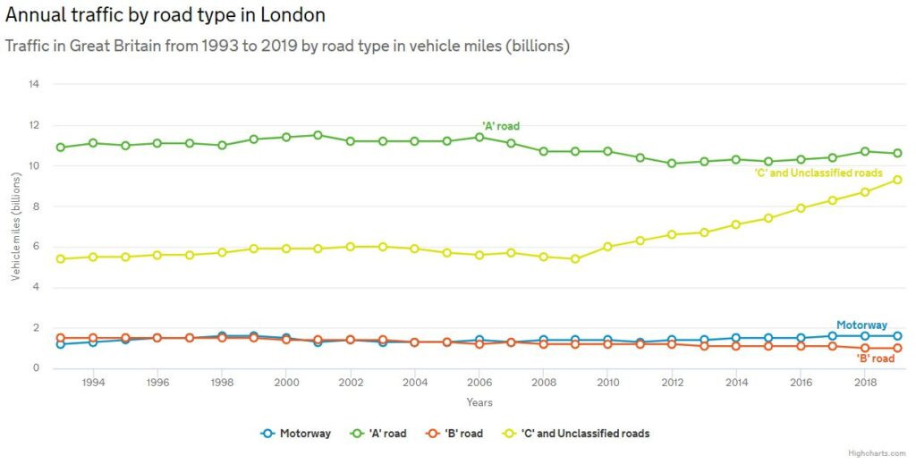 Annual traffic in London by road type