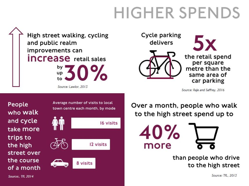 Economic benefits of walking & cycling infographic