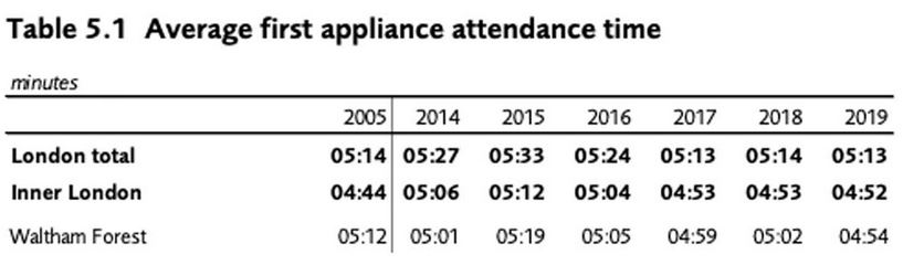 Average first appliance attendance time table