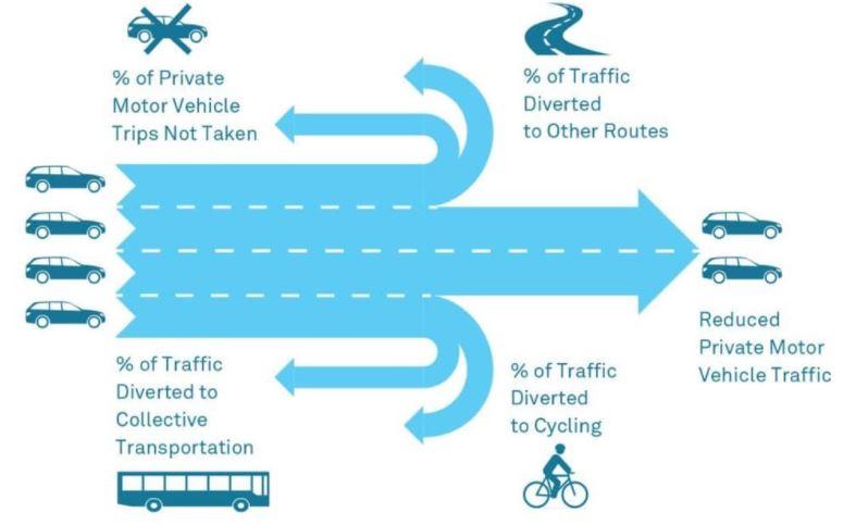 Traffic evaporation graphic